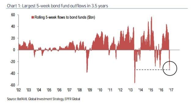 5 week bond flows chart.jpg
