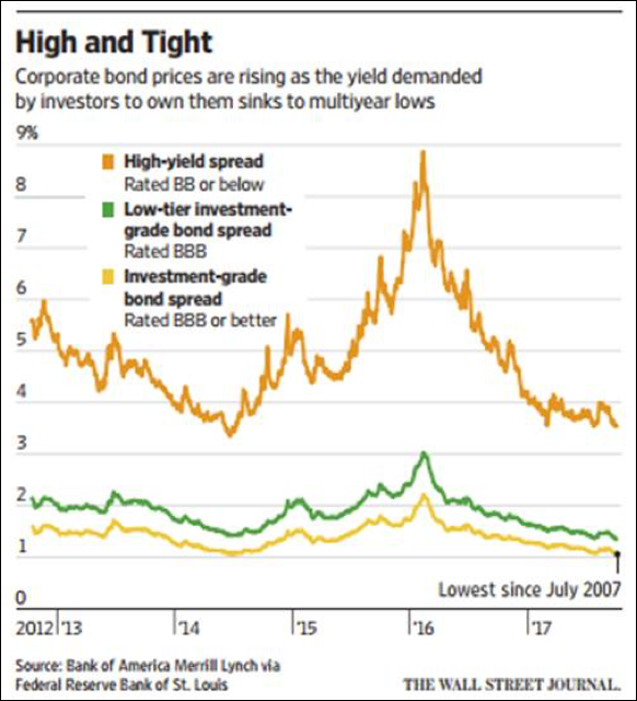 High and Tight_Corporate bond prices are rising as the yield demanded by investors to won them sinks to multiyear lows