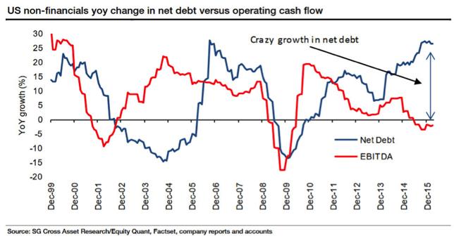 US_Non_Financials_Chart.png