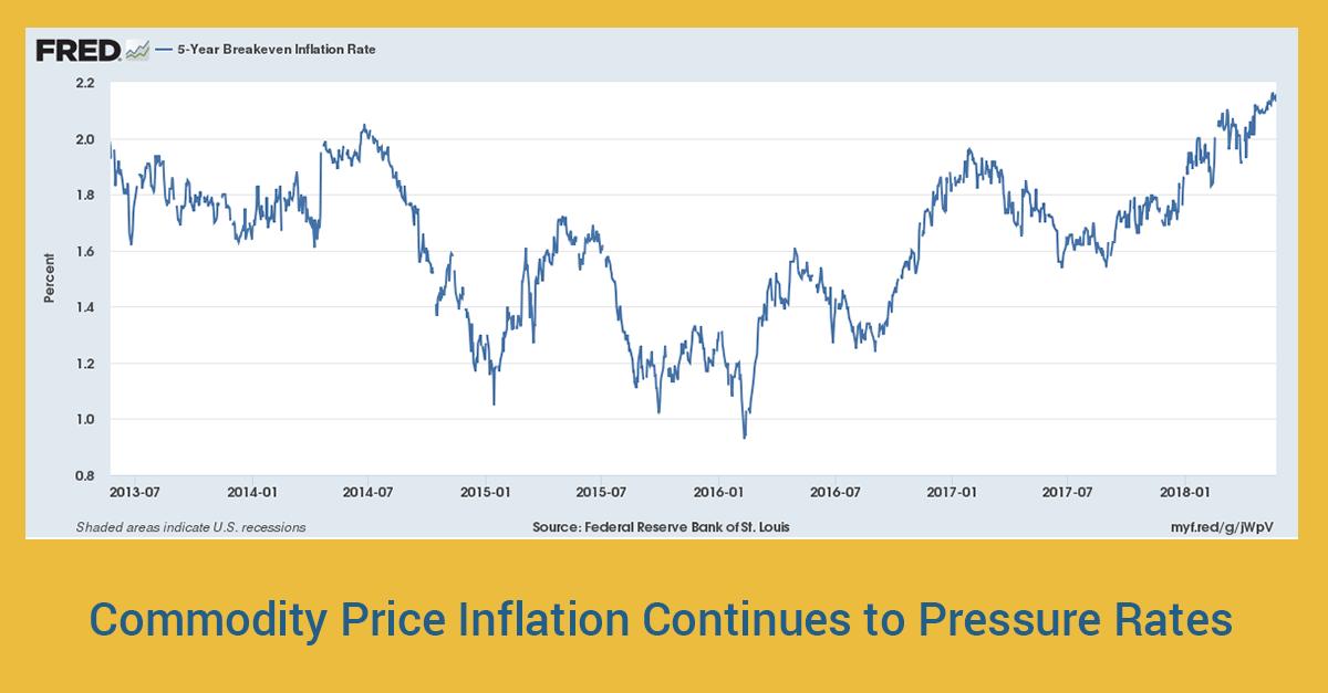 Commodity-Price-Inflation---LinkedIn