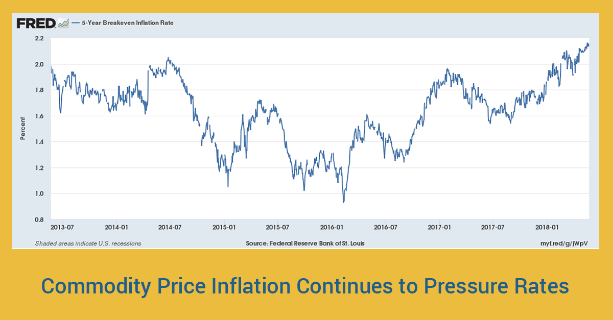 Commodity-Price-Inflation---LinkedIn